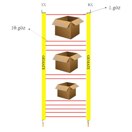 Modbus Sensör